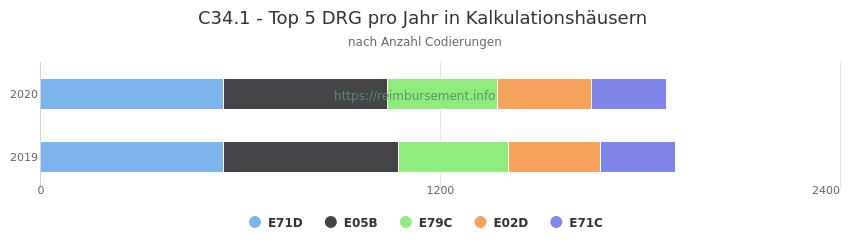 C34.1 Verteilung und Anzahl der zuordnungsrelevanten Fallpauschalen (DRG) zur Nebendiagnose (ICD-10 Codes) pro Jahr