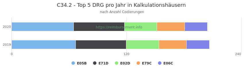 C34.2 Verteilung und Anzahl der zuordnungsrelevanten Fallpauschalen (DRG) zur Nebendiagnose (ICD-10 Codes) pro Jahr