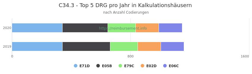 C34.3 Verteilung und Anzahl der zuordnungsrelevanten Fallpauschalen (DRG) zur Nebendiagnose (ICD-10 Codes) pro Jahr