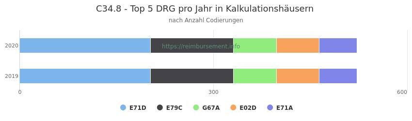 C34.8 Verteilung und Anzahl der zuordnungsrelevanten Fallpauschalen (DRG) zur Nebendiagnose (ICD-10 Codes) pro Jahr
