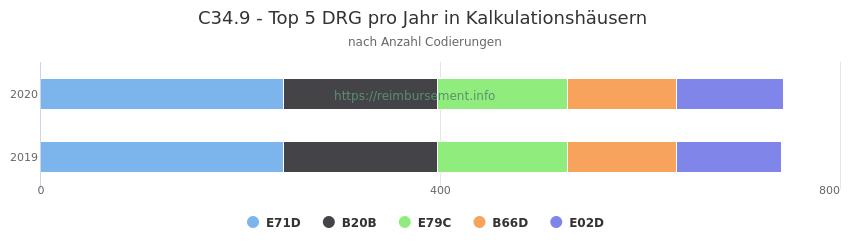 C34.9 Verteilung und Anzahl der zuordnungsrelevanten Fallpauschalen (DRG) zur Nebendiagnose (ICD-10 Codes) pro Jahr