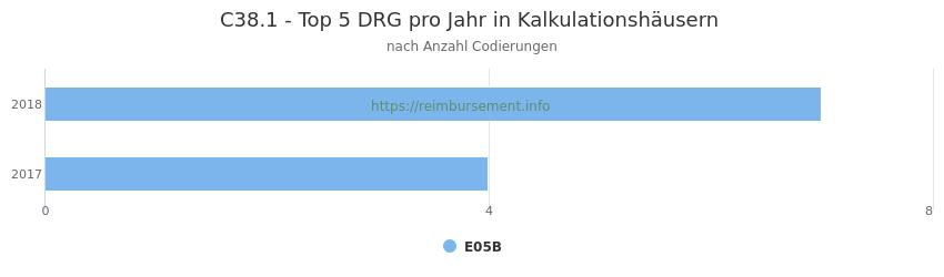 C38.1 Verteilung und Anzahl der zuordnungsrelevanten Fallpauschalen (DRG) zur Nebendiagnose (ICD-10 Codes) pro Jahr