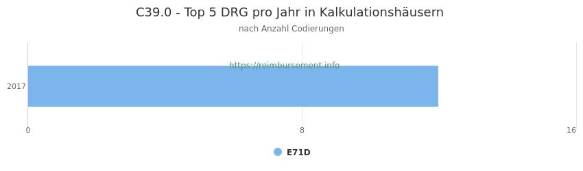 C39.0 Verteilung und Anzahl der zuordnungsrelevanten Fallpauschalen (DRG) zur Nebendiagnose (ICD-10 Codes) pro Jahr