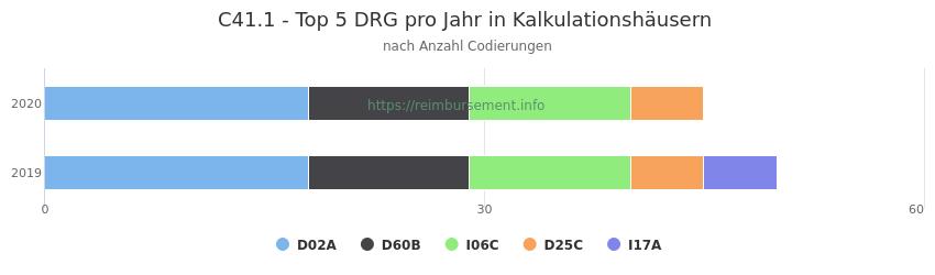 C41.1 Verteilung und Anzahl der zuordnungsrelevanten Fallpauschalen (DRG) zur Nebendiagnose (ICD-10 Codes) pro Jahr