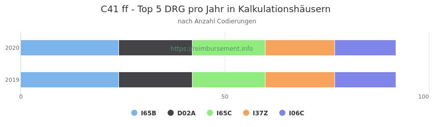 C41 Verteilung und Anzahl der zuordnungsrelevanten Fallpauschalen (DRG) zur Nebendiagnose (ICD-10 Codes) pro Jahr