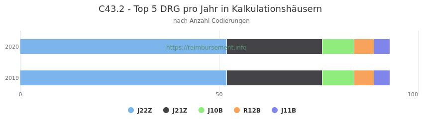 C43.2 Verteilung und Anzahl der zuordnungsrelevanten Fallpauschalen (DRG) zur Nebendiagnose (ICD-10 Codes) pro Jahr
