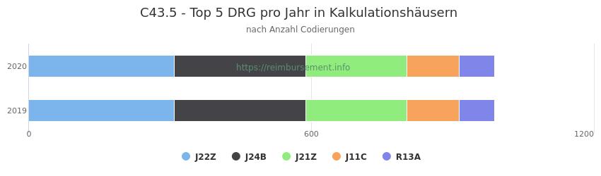 C43.5 Verteilung und Anzahl der zuordnungsrelevanten Fallpauschalen (DRG) zur Nebendiagnose (ICD-10 Codes) pro Jahr
