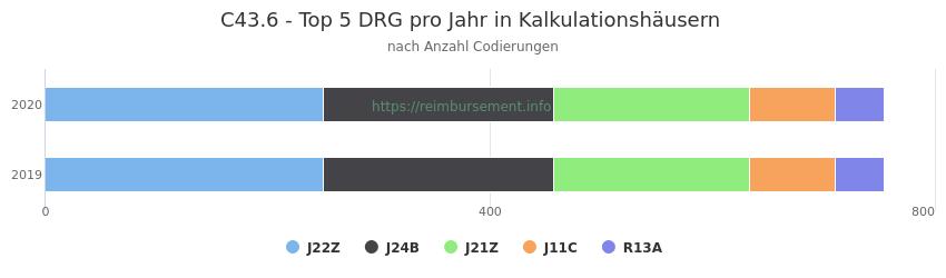 C43.6 Verteilung und Anzahl der zuordnungsrelevanten Fallpauschalen (DRG) zur Nebendiagnose (ICD-10 Codes) pro Jahr