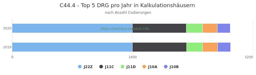 C44.4 Verteilung und Anzahl der zuordnungsrelevanten Fallpauschalen (DRG) zur Nebendiagnose (ICD-10 Codes) pro Jahr