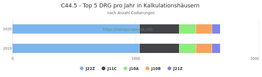 C44.5 Verteilung und Anzahl der zuordnungsrelevanten Fallpauschalen (DRG) zur Nebendiagnose (ICD-10 Codes) pro Jahr