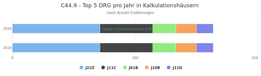 C44.9 Verteilung und Anzahl der zuordnungsrelevanten Fallpauschalen (DRG) zur Nebendiagnose (ICD-10 Codes) pro Jahr