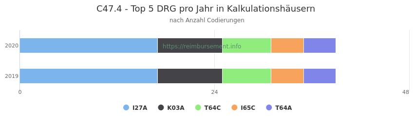 C47.4 Verteilung und Anzahl der zuordnungsrelevanten Fallpauschalen (DRG) zur Nebendiagnose (ICD-10 Codes) pro Jahr