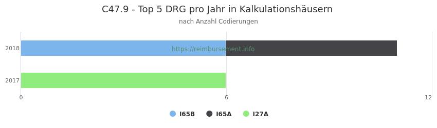 C47.9 Verteilung und Anzahl der zuordnungsrelevanten Fallpauschalen (DRG) zur Nebendiagnose (ICD-10 Codes) pro Jahr