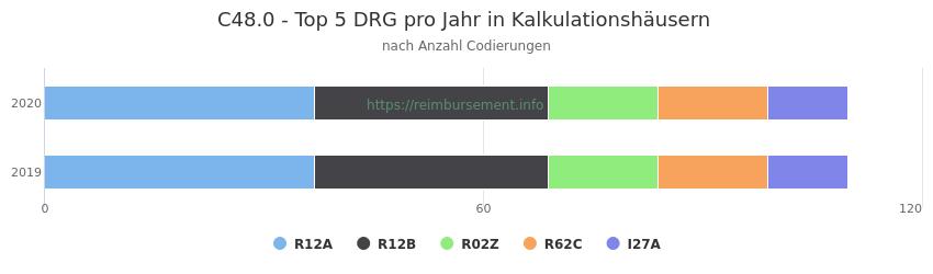 C48.0 Verteilung und Anzahl der zuordnungsrelevanten Fallpauschalen (DRG) zur Nebendiagnose (ICD-10 Codes) pro Jahr
