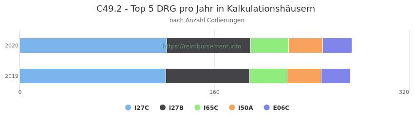 C49.2 Verteilung und Anzahl der zuordnungsrelevanten Fallpauschalen (DRG) zur Nebendiagnose (ICD-10 Codes) pro Jahr