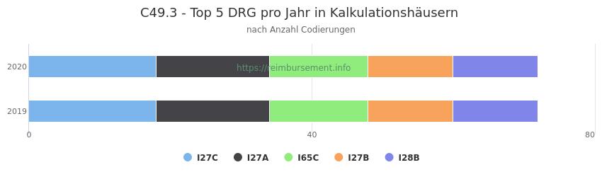 C49.3 Verteilung und Anzahl der zuordnungsrelevanten Fallpauschalen (DRG) zur Nebendiagnose (ICD-10 Codes) pro Jahr