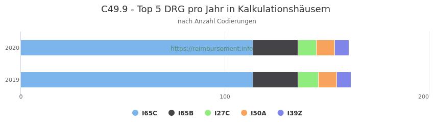 C49.9 Verteilung und Anzahl der zuordnungsrelevanten Fallpauschalen (DRG) zur Nebendiagnose (ICD-10 Codes) pro Jahr