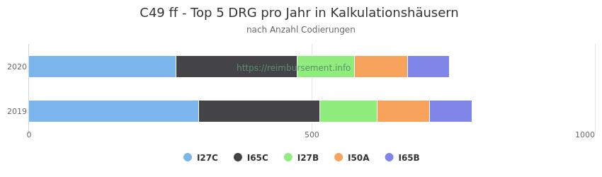 C49 Verteilung und Anzahl der zuordnungsrelevanten Fallpauschalen (DRG) zur Nebendiagnose (ICD-10 Codes) pro Jahr