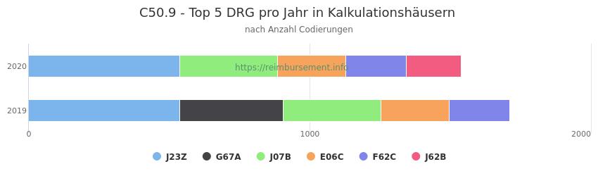 C50.9 Verteilung und Anzahl der zuordnungsrelevanten Fallpauschalen (DRG) zur Nebendiagnose (ICD-10 Codes) pro Jahr