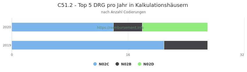 C51.2 Verteilung und Anzahl der zuordnungsrelevanten Fallpauschalen (DRG) zur Nebendiagnose (ICD-10 Codes) pro Jahr