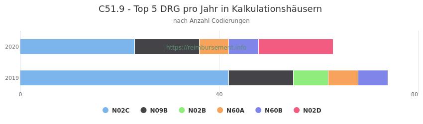 C51.9 Verteilung und Anzahl der zuordnungsrelevanten Fallpauschalen (DRG) zur Nebendiagnose (ICD-10 Codes) pro Jahr