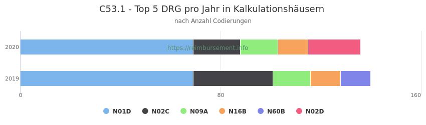 C53.1 Verteilung und Anzahl der zuordnungsrelevanten Fallpauschalen (DRG) zur Nebendiagnose (ICD-10 Codes) pro Jahr