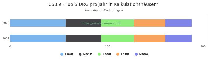 C53.9 Verteilung und Anzahl der zuordnungsrelevanten Fallpauschalen (DRG) zur Nebendiagnose (ICD-10 Codes) pro Jahr