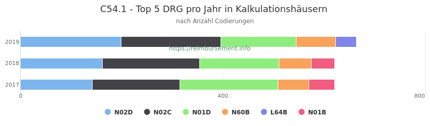 C54.1 Verteilung und Anzahl der zuordnungsrelevanten Fallpauschalen (DRG) zur Nebendiagnose (ICD-10 Codes) pro Jahr