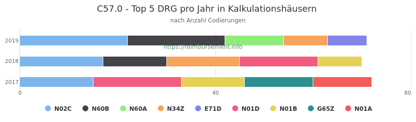 C57.0 Verteilung und Anzahl der zuordnungsrelevanten Fallpauschalen (DRG) zur Nebendiagnose (ICD-10 Codes) pro Jahr