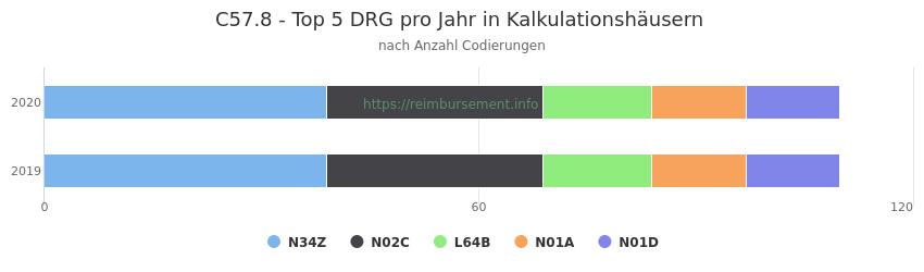 C57.8 Verteilung und Anzahl der zuordnungsrelevanten Fallpauschalen (DRG) zur Nebendiagnose (ICD-10 Codes) pro Jahr