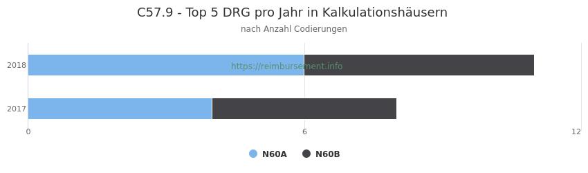 C57.9 Verteilung und Anzahl der zuordnungsrelevanten Fallpauschalen (DRG) zur Nebendiagnose (ICD-10 Codes) pro Jahr