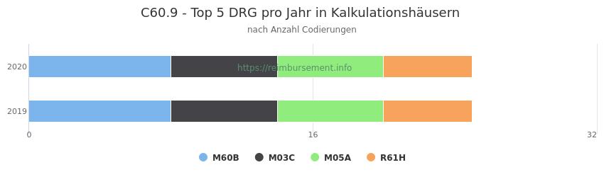 C60.9 Verteilung und Anzahl der zuordnungsrelevanten Fallpauschalen (DRG) zur Nebendiagnose (ICD-10 Codes) pro Jahr