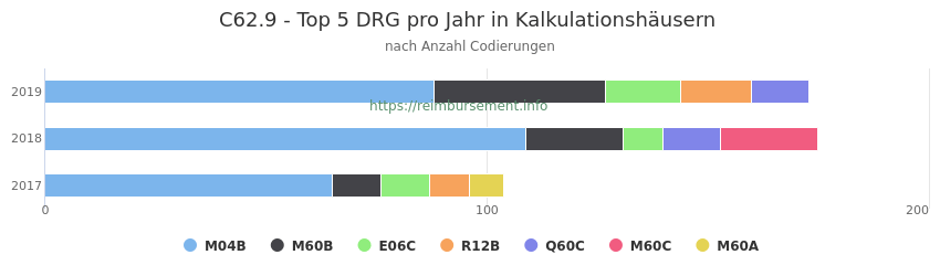 C62.9 Verteilung und Anzahl der zuordnungsrelevanten Fallpauschalen (DRG) zur Nebendiagnose (ICD-10 Codes) pro Jahr