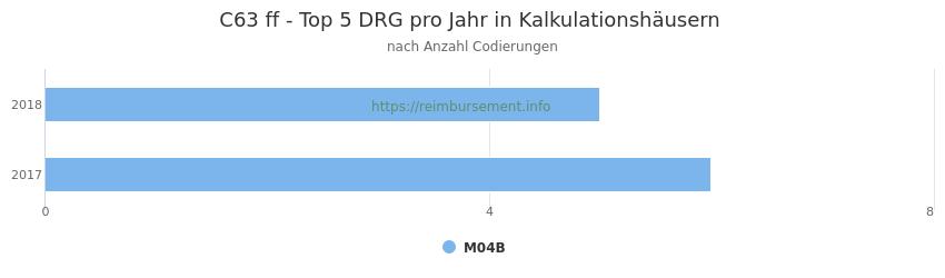 C63 Verteilung und Anzahl der zuordnungsrelevanten Fallpauschalen (DRG) zur Nebendiagnose (ICD-10 Codes) pro Jahr