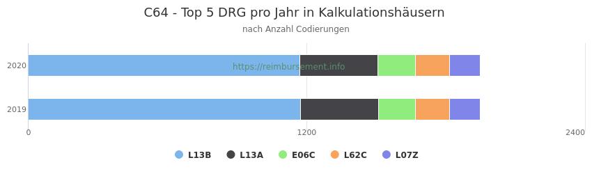 C64 Verteilung und Anzahl der zuordnungsrelevanten Fallpauschalen (DRG) zur Nebendiagnose (ICD-10 Codes) pro Jahr