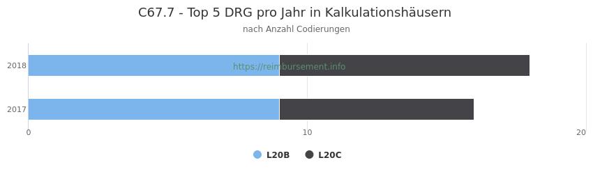 C67.7 Verteilung und Anzahl der zuordnungsrelevanten Fallpauschalen (DRG) zur Nebendiagnose (ICD-10 Codes) pro Jahr