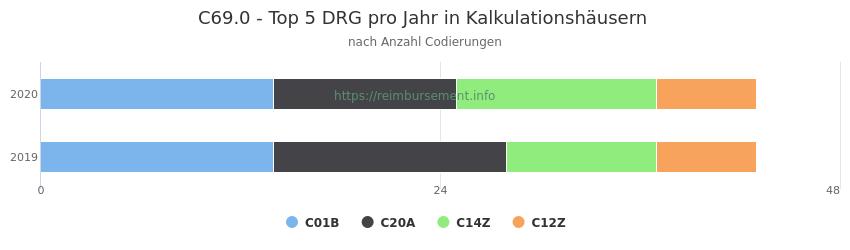 C69.0 Verteilung und Anzahl der zuordnungsrelevanten Fallpauschalen (DRG) zur Nebendiagnose (ICD-10 Codes) pro Jahr