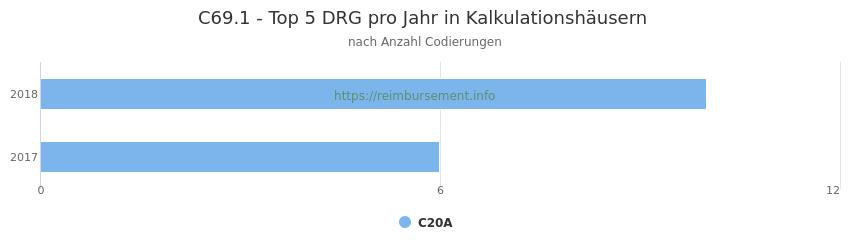 C69.1 Verteilung und Anzahl der zuordnungsrelevanten Fallpauschalen (DRG) zur Nebendiagnose (ICD-10 Codes) pro Jahr