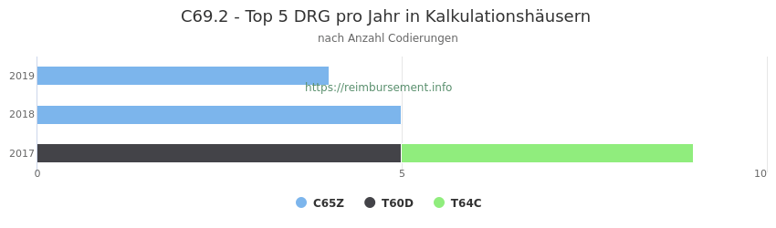 C69.2 Verteilung und Anzahl der zuordnungsrelevanten Fallpauschalen (DRG) zur Nebendiagnose (ICD-10 Codes) pro Jahr