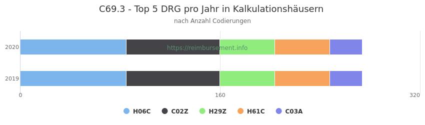 C69.3 Verteilung und Anzahl der zuordnungsrelevanten Fallpauschalen (DRG) zur Nebendiagnose (ICD-10 Codes) pro Jahr