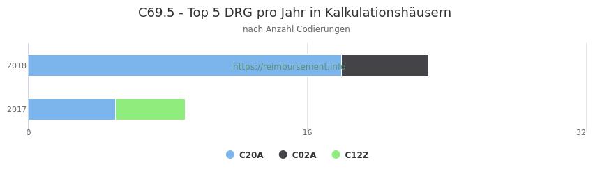 C69.5 Verteilung und Anzahl der zuordnungsrelevanten Fallpauschalen (DRG) zur Nebendiagnose (ICD-10 Codes) pro Jahr