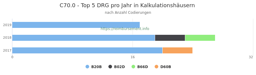 C70.0 Verteilung und Anzahl der zuordnungsrelevanten Fallpauschalen (DRG) zur Nebendiagnose (ICD-10 Codes) pro Jahr