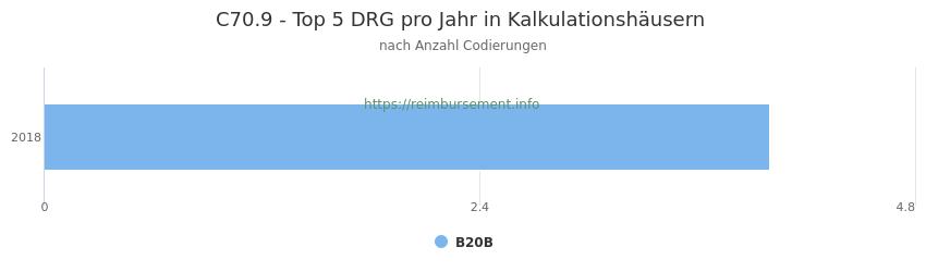 C70.9 Verteilung und Anzahl der zuordnungsrelevanten Fallpauschalen (DRG) zur Nebendiagnose (ICD-10 Codes) pro Jahr