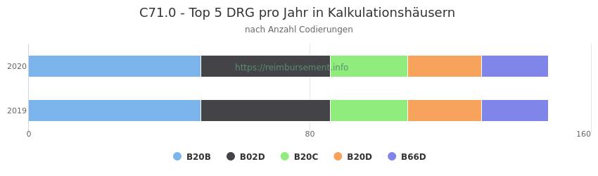 C71.0 Verteilung und Anzahl der zuordnungsrelevanten Fallpauschalen (DRG) zur Nebendiagnose (ICD-10 Codes) pro Jahr