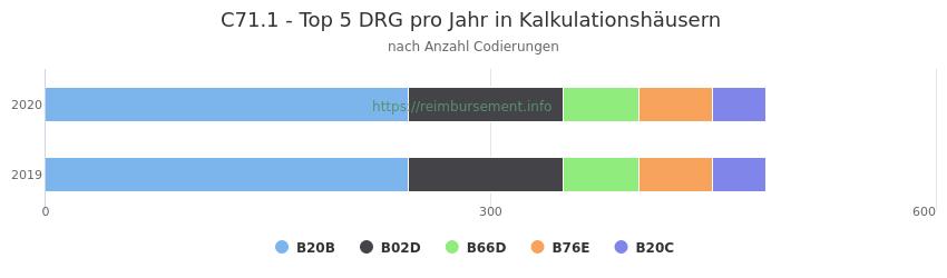 C71.1 Verteilung und Anzahl der zuordnungsrelevanten Fallpauschalen (DRG) zur Nebendiagnose (ICD-10 Codes) pro Jahr
