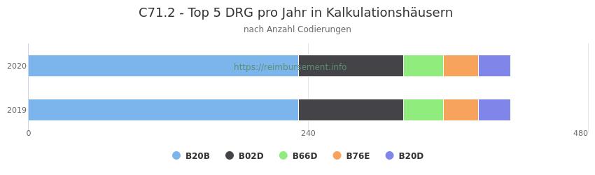 C71.2 Verteilung und Anzahl der zuordnungsrelevanten Fallpauschalen (DRG) zur Nebendiagnose (ICD-10 Codes) pro Jahr