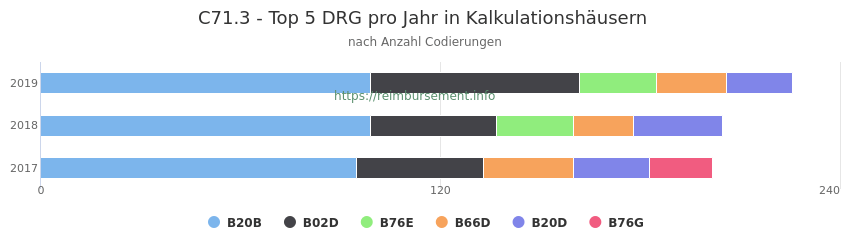 C71.3 Verteilung und Anzahl der zuordnungsrelevanten Fallpauschalen (DRG) zur Nebendiagnose (ICD-10 Codes) pro Jahr