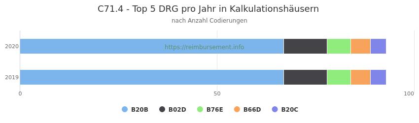 C71.4 Verteilung und Anzahl der zuordnungsrelevanten Fallpauschalen (DRG) zur Nebendiagnose (ICD-10 Codes) pro Jahr