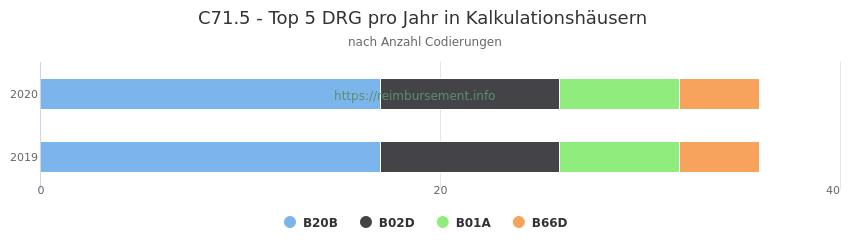 C71.5 Verteilung und Anzahl der zuordnungsrelevanten Fallpauschalen (DRG) zur Nebendiagnose (ICD-10 Codes) pro Jahr