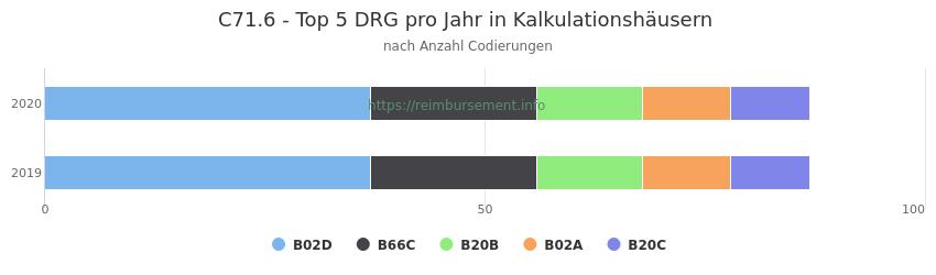C71.6 Verteilung und Anzahl der zuordnungsrelevanten Fallpauschalen (DRG) zur Nebendiagnose (ICD-10 Codes) pro Jahr